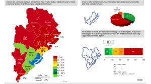 KOMMUNESAMMENSLÅING: Arendalittene Sier Nei Til Kommunesammenslåing. Foto: TNS Gallup-presentasjon