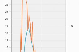 KRAFTIG VIND: Natt til mandag registrerte Kystverkets app vindkast tilsvarende full storm på Store Torungen fyr. Foto: Kystverkets app - Kystvær