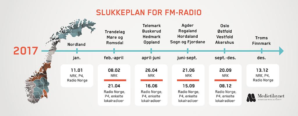 Sjekk Når FM-nettet Slukkes I Arendal